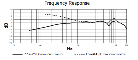 PGA31 Frequency Response Image